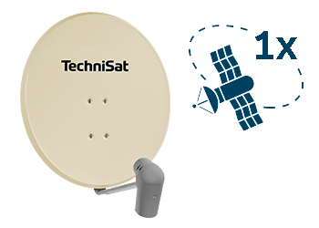 1 Orbital position